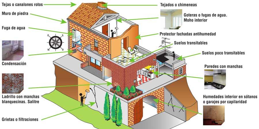 imdeca-solucion-humedades-aislamientos-cadiz-impermeabilizaciones