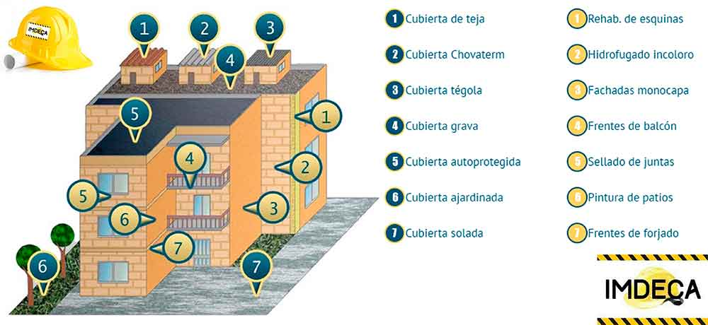 ▷ Impermeabilizaciones Cadiz - IMDECA - Tfno.627461811